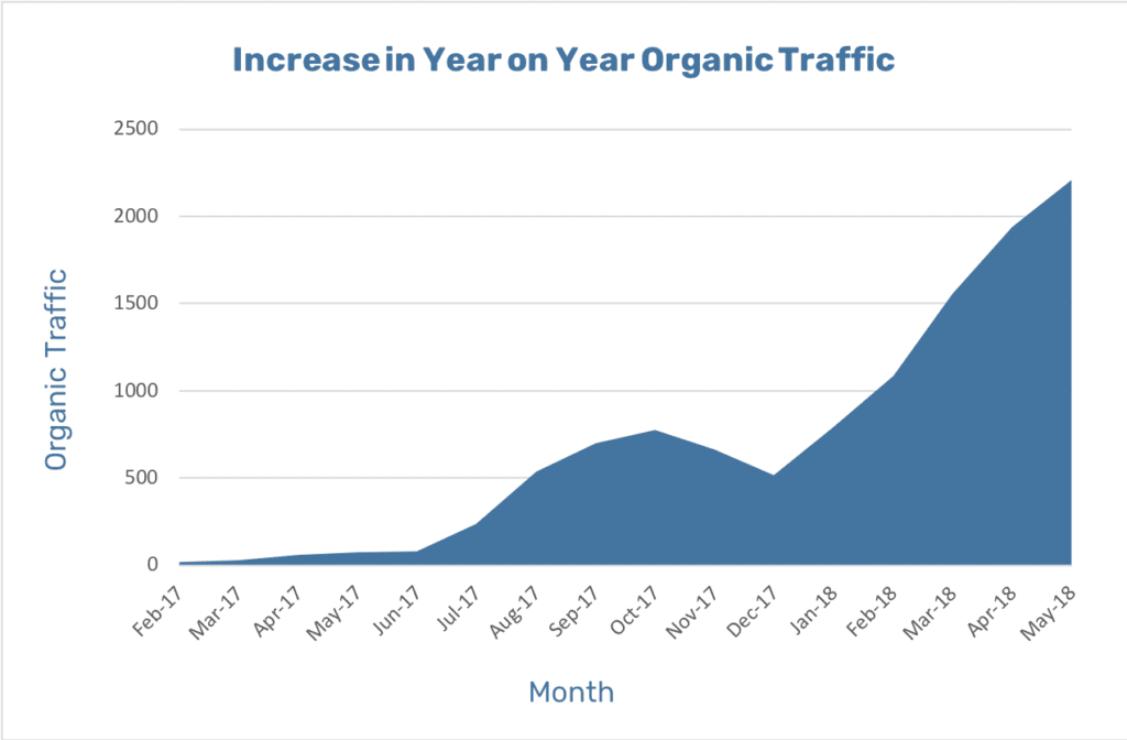 adventureTURF-increase-in-organic-traffic-graph