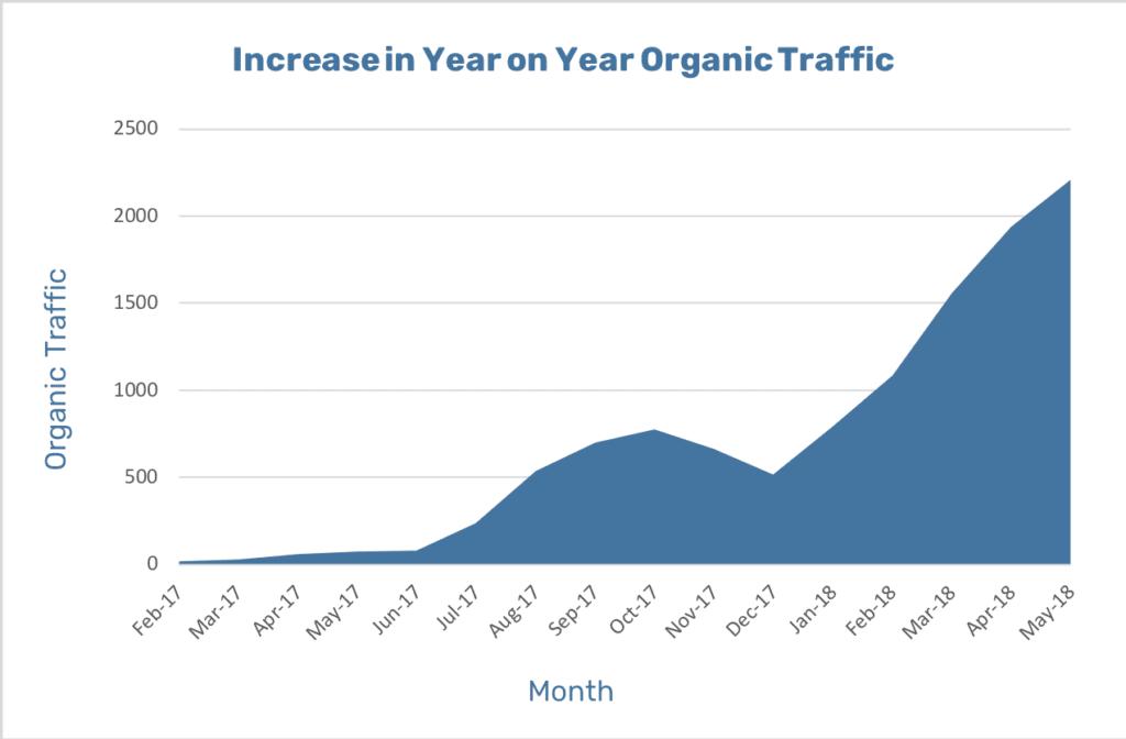 adventureTURF-increase-in-organic-traffic-graph