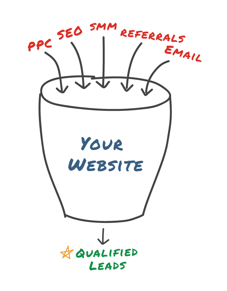 Website_Funnel