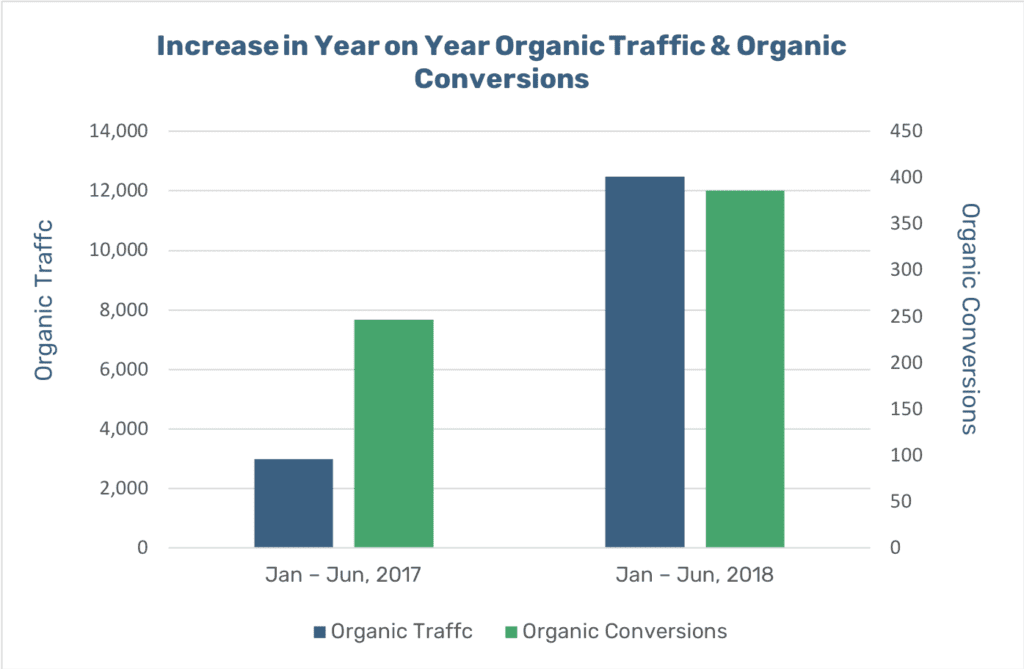 br-williams-increase-organic-traffic-and-conversions-graph