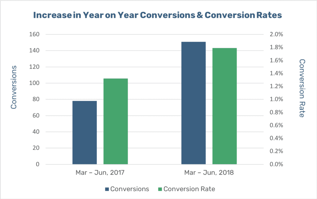 hingepoint-increase-in-conversions-and-conversion-rate-graph