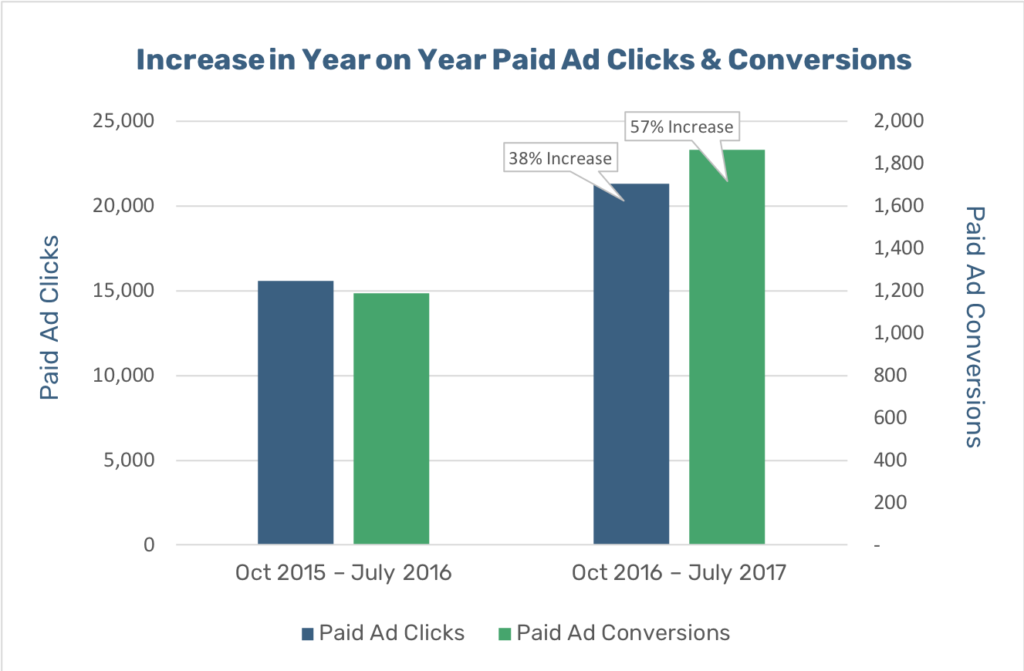 urgent-care-for-kids-increase-paid-ads-clicks-and-conversions-graph