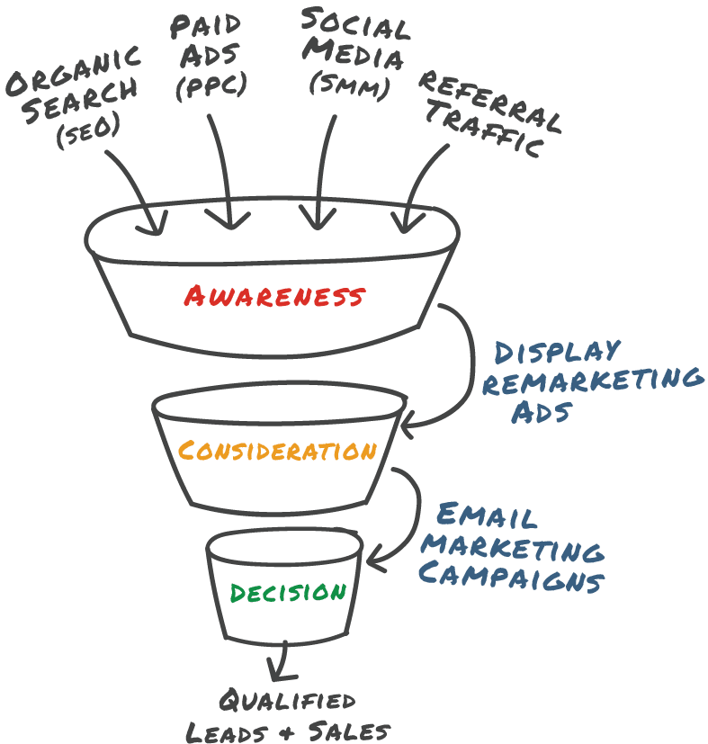 Approach funnel