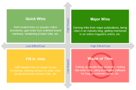 Link Building Impact vs. Effort Matrix