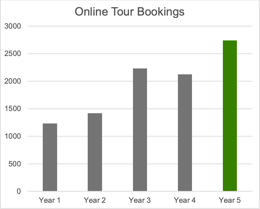 This chart measures the 221% growth of online bookings over the last five years.