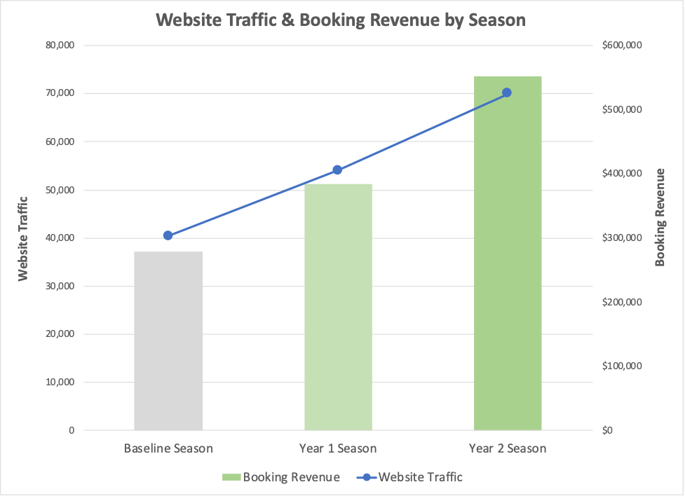 Strasburg Scooters website traffic and bookings revenue by season
