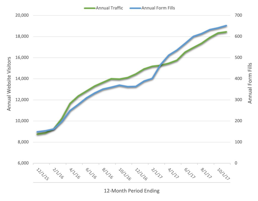 Roofing Leads Case Study Stats