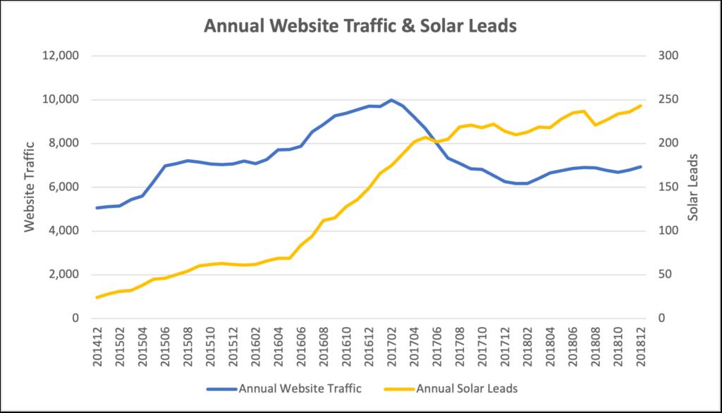 Solar Leads Case Study Stats
